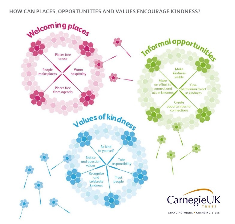 Diagram of Carnegie values on how to make everything kinder
